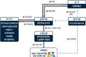서울시, 청년실업해소 사회성과보상사업 추진